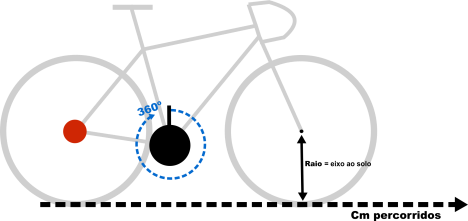 Bicicleta relacao andamentos