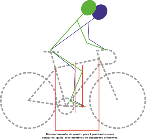 Bike comparacao
