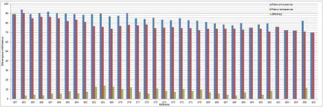 grafico comparação medidas antropometricas