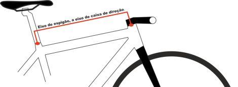 Medir um quadro de estrada