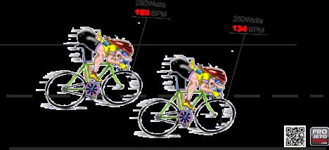 frequencia cardiaca ciclistas comparacao