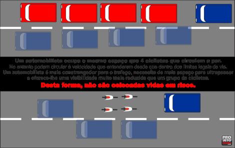 ultrapassagem ciclistas vs automoveis