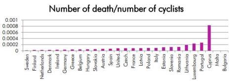 Numero de mortes por ciclistas