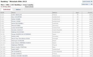UCI Ranking MTB June 2015