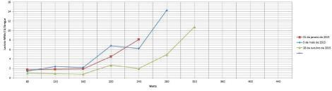 Cada uma das linhas apresentadas é uma avaliação feita. O presente gráfico mostra uma evolução do praticante em causa, apurada com as avaliações, que permitem comparações de condição fisica em diferentes periodos. Desta forma é possivel compreender o treino que está a funcionar e o que não está.