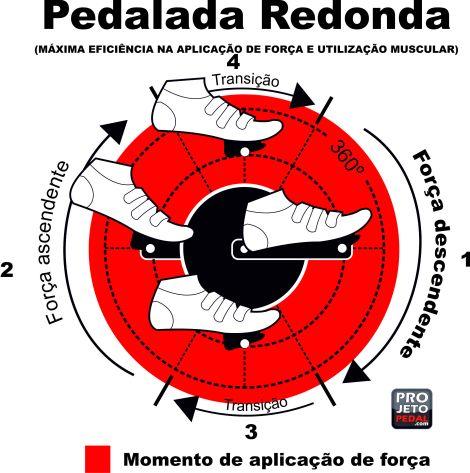 Pedalada redonda